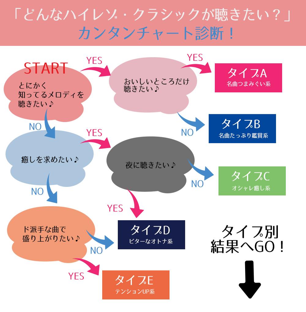 【ハイレゾ・クラシック プライスオフ実施中】カンタン診断チャートで出会うオススメアルバム!